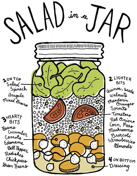 foodtrend salad in a jar