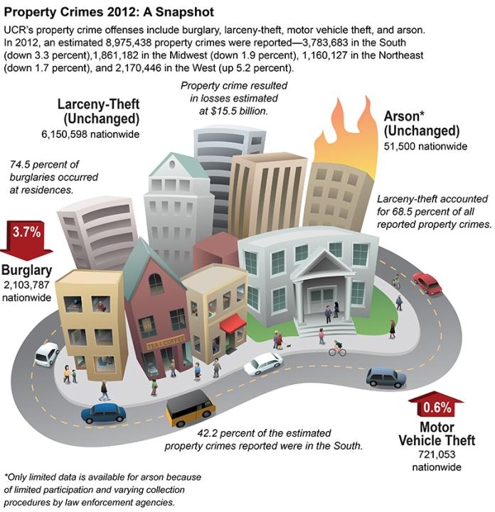 us crime statistics060508-2012