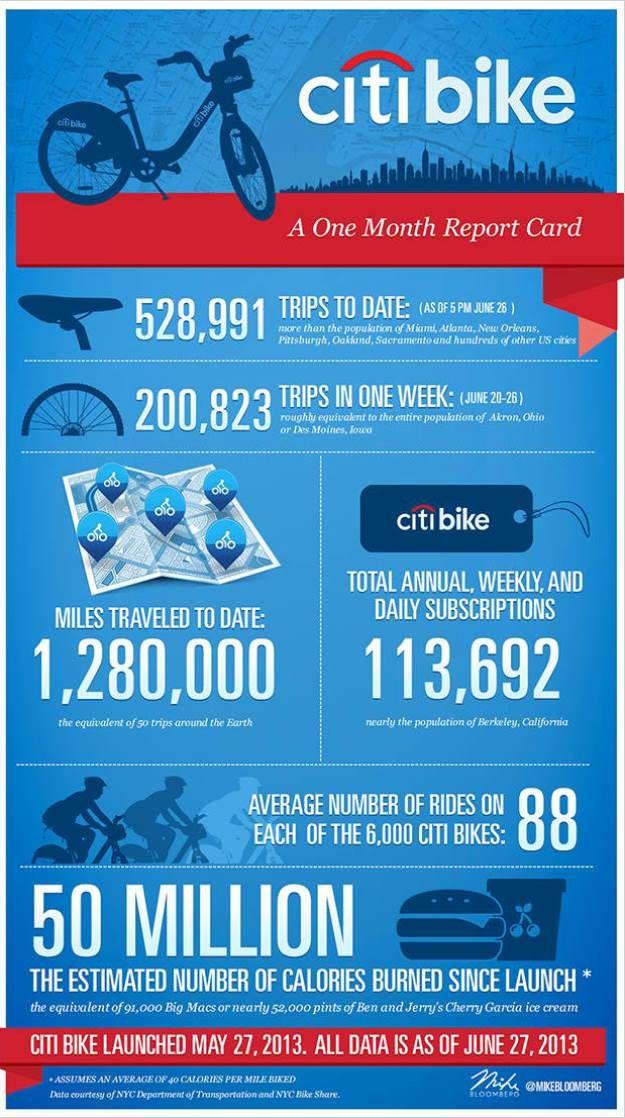 citibike infograph