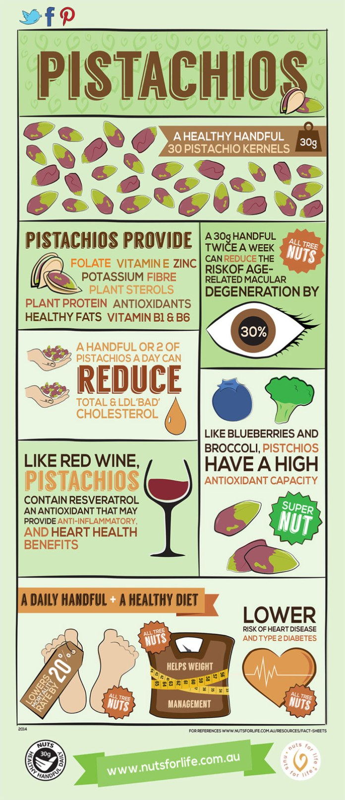 Pistachios-Infographic