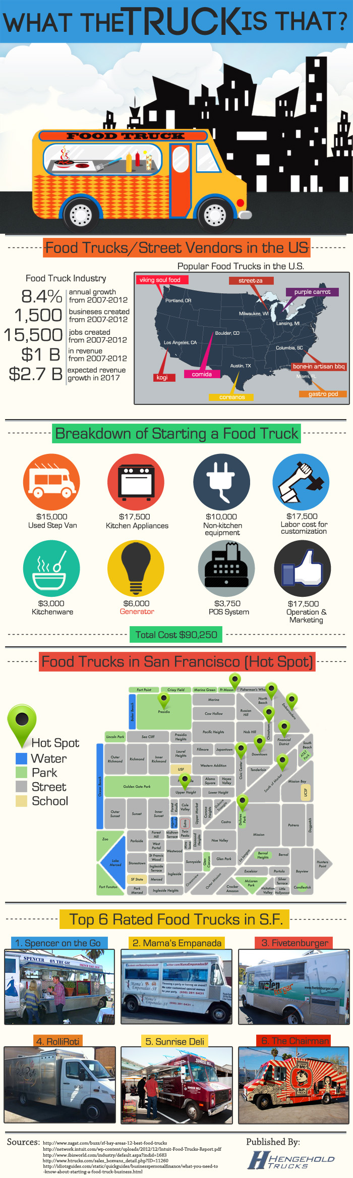 truckinfographic